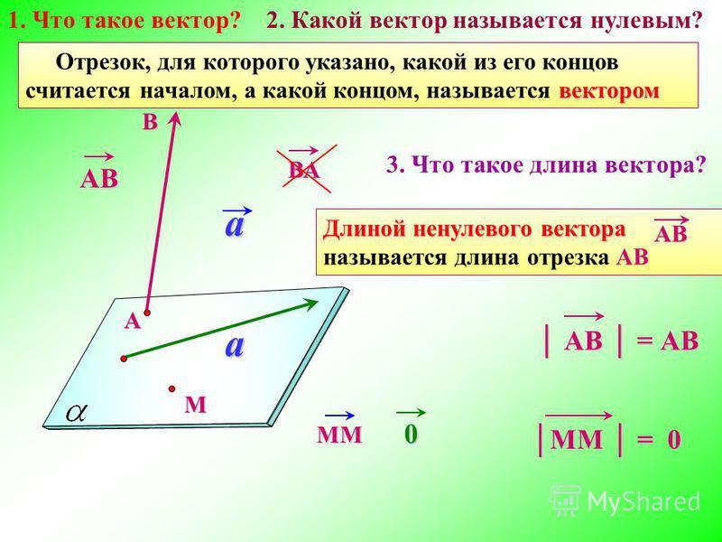a вектором Отрезок, для которого указано, какой из его концов считается началом, а какой концом, называется вектором АВ ВА a 0 M MM АВ = АВ АВ = АВ MM = 0 АВ Длиной ненулевого вектора Длиной ненулевого вектора называется длина отрезка АВ АВ 1. Что та