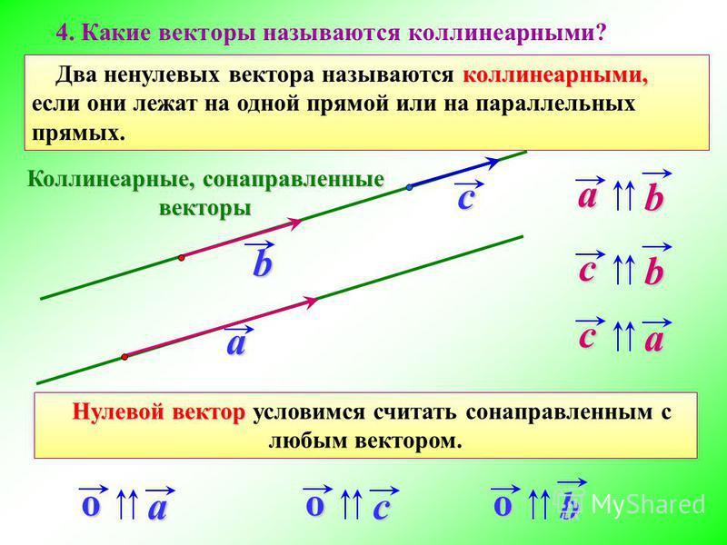 коллинеарными, Два ненулевых вектора называются коллинеарными, если они лежат на одной прямой или на параллельных прямых. a b c ab ca cb Коллинеарные, сонаправленные векторыoaocob Нулевой вектор Нулевой вектор условимся считать сонаправленным с любым