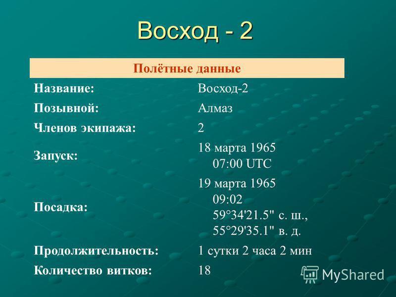 Полётные данные Название:Восход-2 Позывной:Алмаз Членов экипажа:2 Запуск: 18 марта 1965 07:00 UTC Посадка: 19 марта 1965 09:02 59°34'21.5 с. ш., 55°29'35.1 в. д. Продолжительность:1 сутки 2 часа 2 мин Количество витков:18 Восход - 2