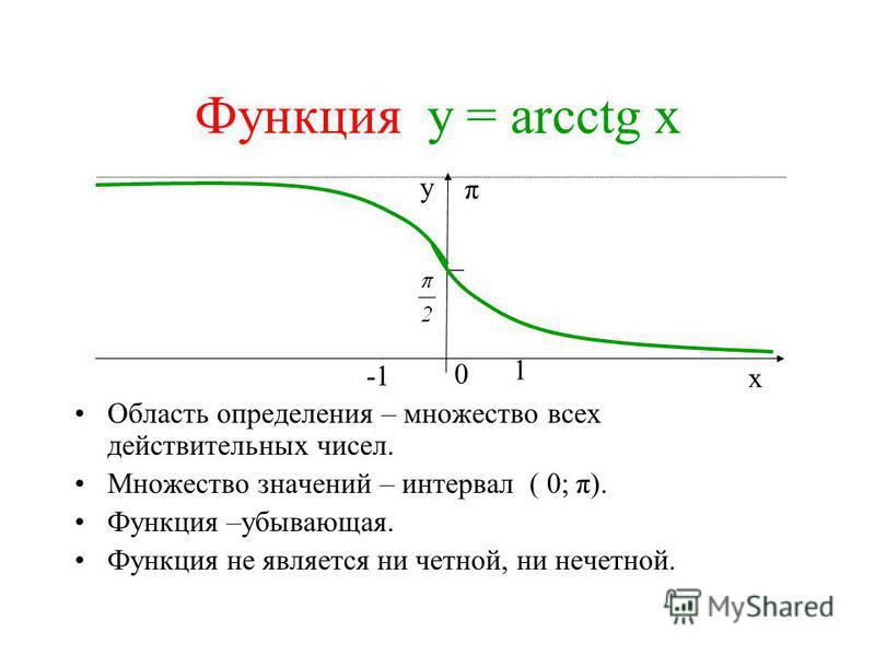 Функция у = аrсctg x Область определения – множество всех действительных чисел. Множество значений – интервал ( 0; π). Функция –убывающая. Функция не является ни четной, ни нечетной. π 0 1 х у _