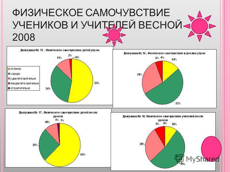 ФИЗИЧЕСКОЕ САМОЧУВСТВИЕ УЧЕНИКОВ И УЧИТЕЛЕЙ ВЕСНОЙ 2008