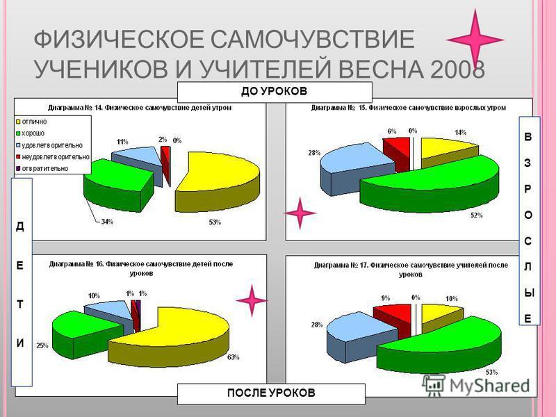 ФИЗИЧЕСКОЕ САМОЧУВСТВИЕ УЧЕНИКОВ И УЧИТЕЛЕЙ ВЕСНА 2008 ДО УРОКОВ ПОСЛЕ УРОКОВ ДЕТИДЕТИ ВЗРОСЛЫЕВЗРОСЛЫЕ