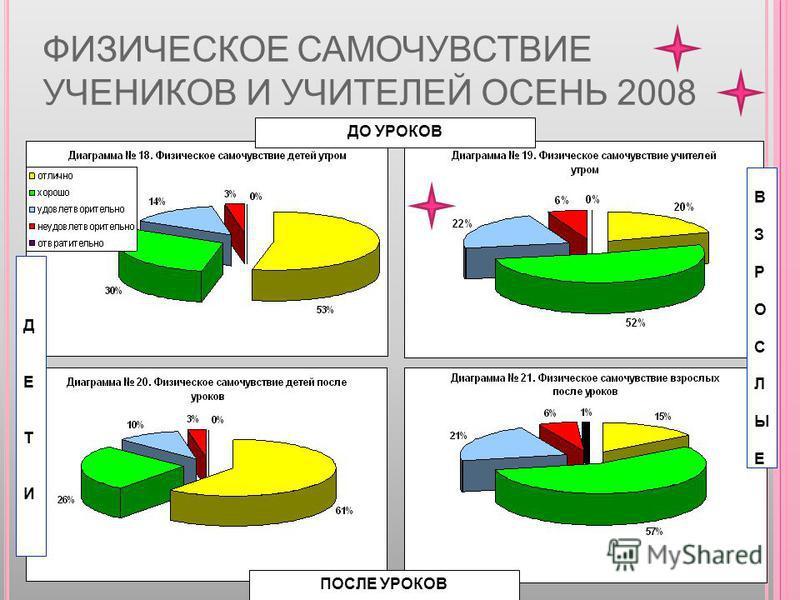 ФИЗИЧЕСКОЕ САМОЧУВСТВИЕ УЧЕНИКОВ И УЧИТЕЛЕЙ ОСЕНЬ 2008 ДО УРОКОВ ПОСЛЕ УРОКОВ ДЕТИДЕТИ ВЗРОСЛЫЕВЗРОСЛЫЕ