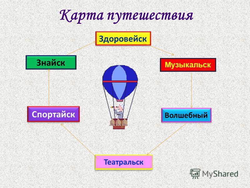 Карта путешествия Знайск Спортайск Здоровейск Театральск Волшебный Музыкальск