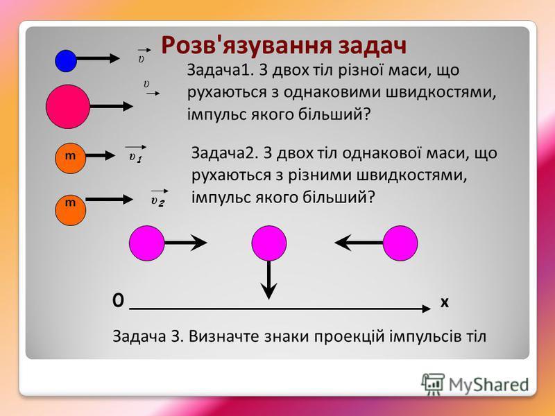 Задача1. З двох тіл різної маси, що рухаються з однаковими швидкостями, імпульс якого більший? υ υ Розв'язування задач Задача2. З двох тіл однакової маси, що рухаються з різними швидкостями, імпульс якого більший? υ1υ1 υ2υ2 m m x 0 Задача З. Визначте