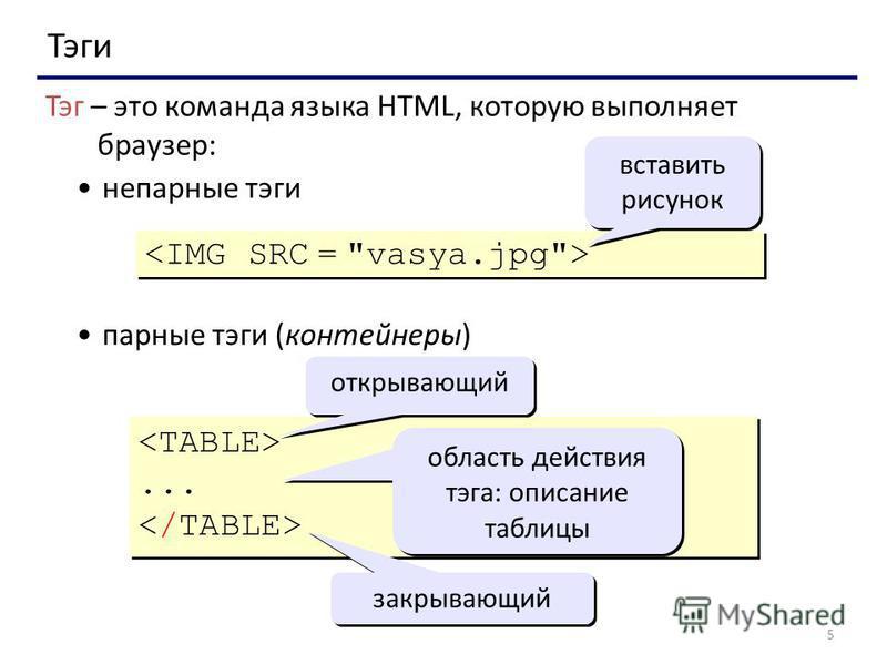 5 Тэги Тэг – это команда языка HTML, которую выполняет браузер: непарные тэги парные тэги (контейнеры) вставить рисунок...... открывающий закрывающий область действия тэга: описание таблицы