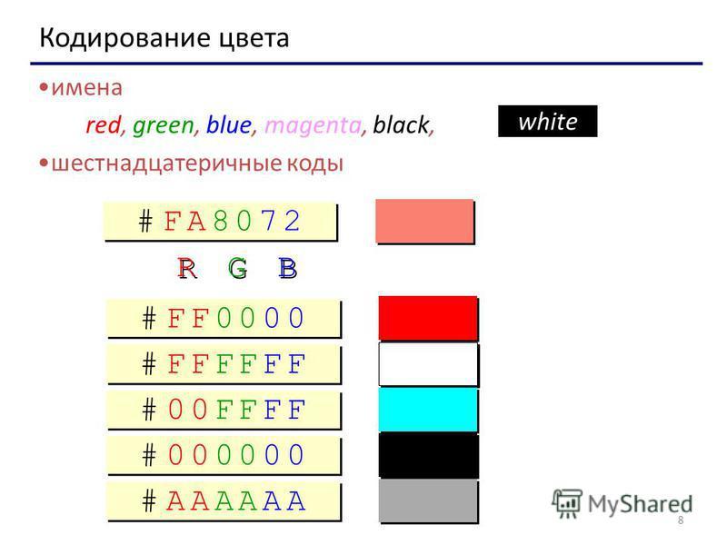 8 Кодирование цвета имена red, green, blue, magenta, black, шестнадцатеричные коды white # F A 8 0 7 2# F A 8 0 7 2 # F A 8 0 7 2# F A 8 0 7 2 R R G G B B # F F 0 0 0 0# F F 0 0 0 0 # F F 0 0 0 0# F F 0 0 0 0 # F F F F F F# F F F F F F # F F F F F F#