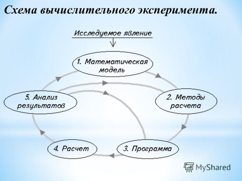 Схема вычислительного эксперимента.