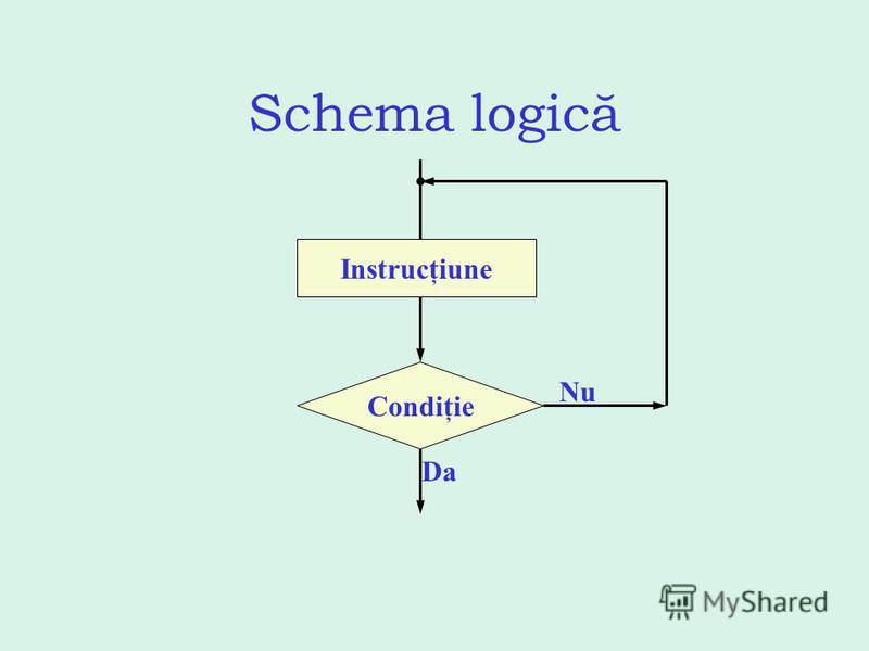 Schema logică Instrucţiune Condiţie Da Nu
