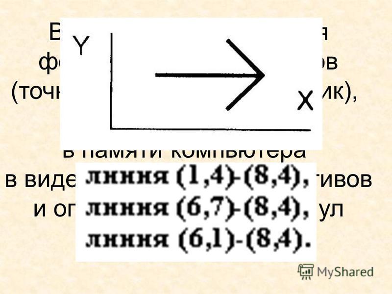 Векторные изображения формируются из объектов (точка, линия, прямоугольник), которые хранятся в памяти компьютера в виде графических примитивов и описывающих их формул