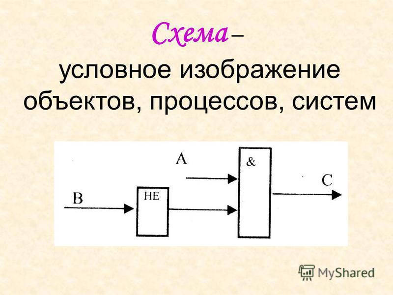 Схема – условное изображение объектов, процессов, систем