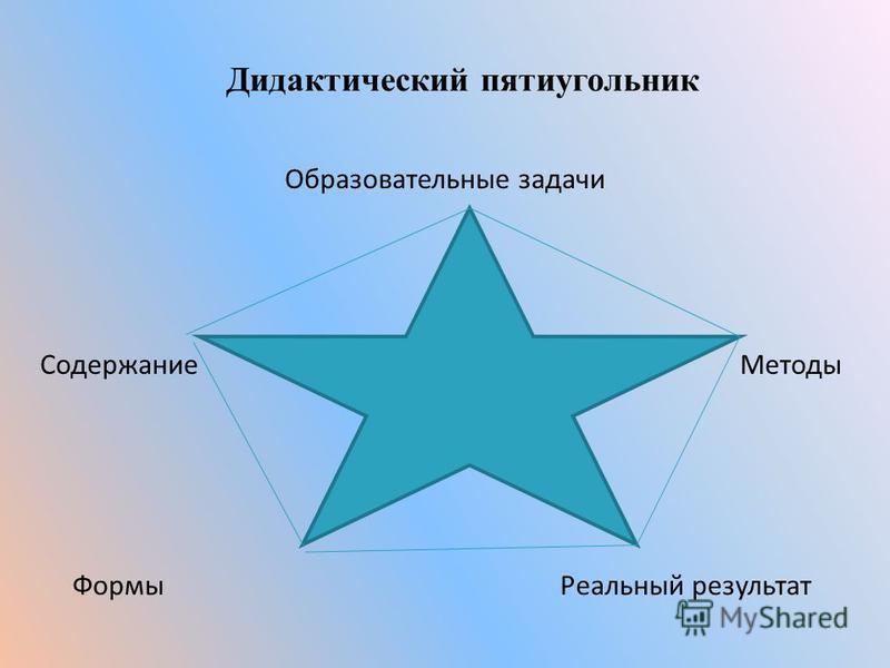 Дидактический пятиугольник Образовательные задачи Содержание Методы Формы Реальный результат