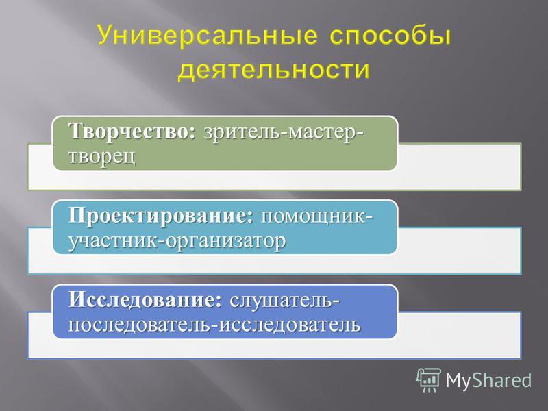 Творчество: зритель-мастер- творец Проектирование: помощник- участник-организатор Исследование: слушатель- последователь-исследователь