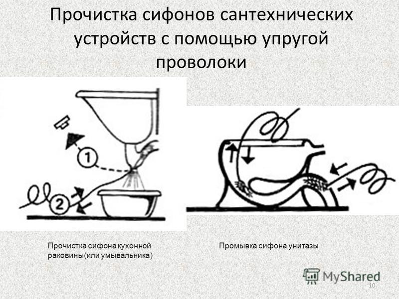 Прочистка сифонов сантехнических устройств с помощью упругой проволоки Прочистка сифона кухонной раковины(или умывальника) Промывка сифона унитазы 10
