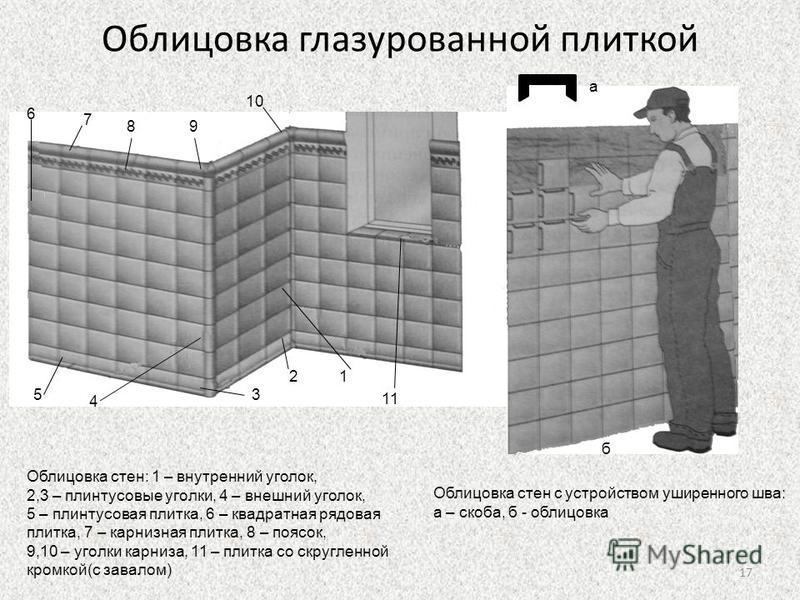 Облицовка глазурованной плиткой 12 3 4 5 6 7 89 10 11 а б Облицовка стен: 1 – внутренний уголок, 2,3 – плинтусовые уголки, 4 – внешний уголок, 5 – плинтусовая плитка, 6 – квадратная рядовая плитка, 7 – карнизная плитка, 8 – поясок, 9,10 – уголки карн
