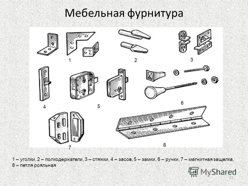 Мебельная фурнитура 12 3 4 5 6 7 8 1 – уголки, 2 – полкодержатели, 3 – стяжки, 4 – засов, 5 – замки, 6 – ручки, 7 – магнитная защелка, 8 – петля рояльная 21