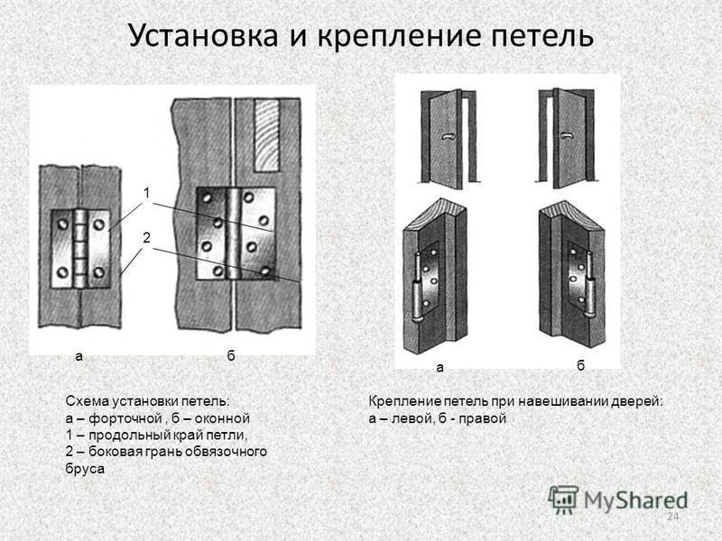Установка и крепление петель аб а б Схема установки петель: а – форточной, б – оконной 1 – продольный край петли, 2 – боковая грань обвязочного бруса 1 2 Крепление петель при навешивании дверей: а – левой, б - правой 24