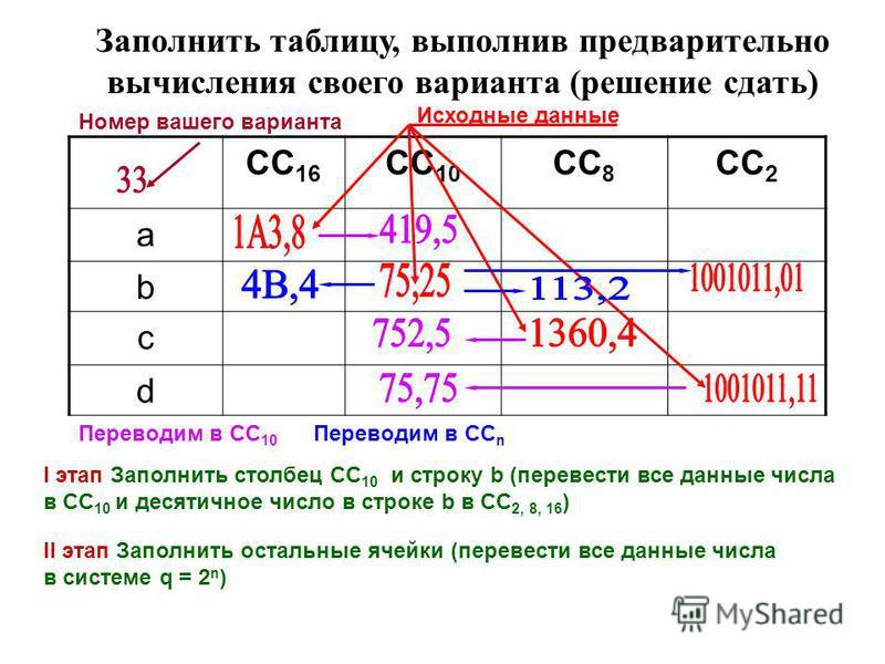 CC 16 CC 10 CC 8 CC 2 a b c d Заполнить таблицу, выполнив предварительно вычисления своего варианта (решение сдать) Номер вашего варианта Исходные данные Переводим в СС n I этап Заполнить столбец СС 10 и строку b (перевести все данные числа в СС 10 и