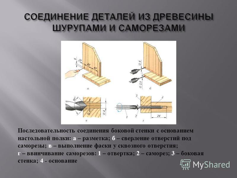 Последовательность соединения боковой стенки с основанием настольной полки : а – разметка ; б – сверление отверстий под саморезы ; в – выполнение фаски у сквозного отверстия ; г – ввинчивание саморезов : 1 – отвертка ; 2 – саморез ; 3 – боковая стенк