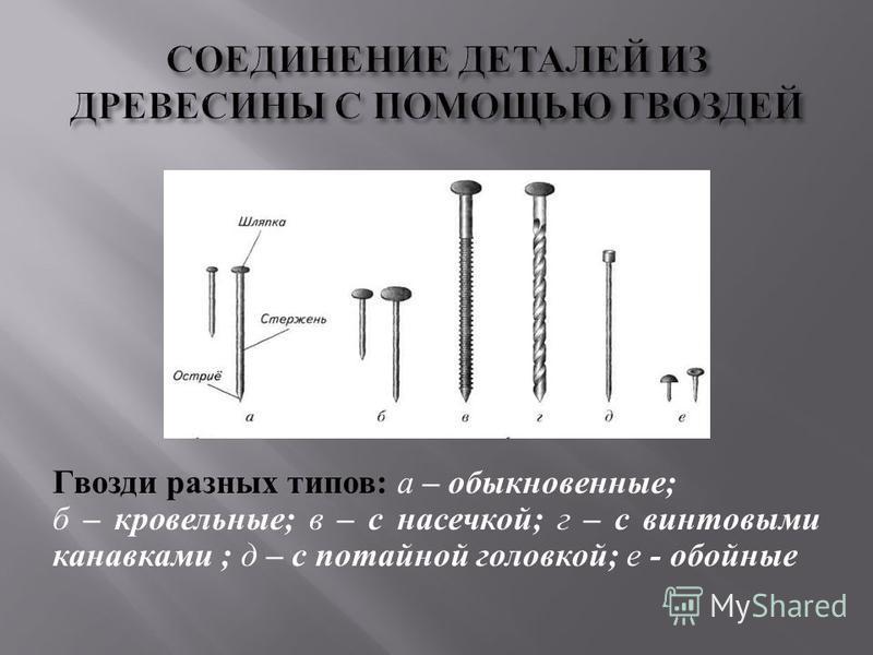 Гвозди разных типов : а – обыкновенные ; б – кровельные ; в – с насечкой ; г – с винтовыми канавками ; д – с потайной головкой ; е - обойные