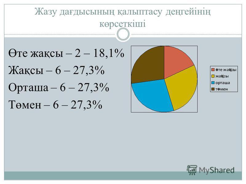 Жазу дағдысының қалыптасу деңгейінің көрсеткіші Өте жақсы – 2 – 18,1% Жақсы – 6 – 27,3% Орташа – 6 – 27,3% Төмен – 6 – 27,3%