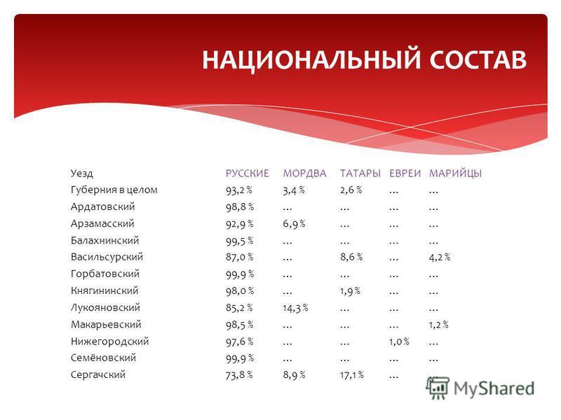 УездРУССКИЕМОРДВАТАТАРЫЕВРЕИМАРИЙЦЫ Губерния в целом 93,2 %3,4 %2,6 %…… Ардатовский 98,8 %………… Арзамасский 92,9 %6,9 %……… Балахнинский 99,5 %………… Васильсурский 87,0 %…8,6 %…4,2 % Горбатовский 99,9 %………… Княгининский 98,0 %…1,9 %…… Лукояновский 85,2 %