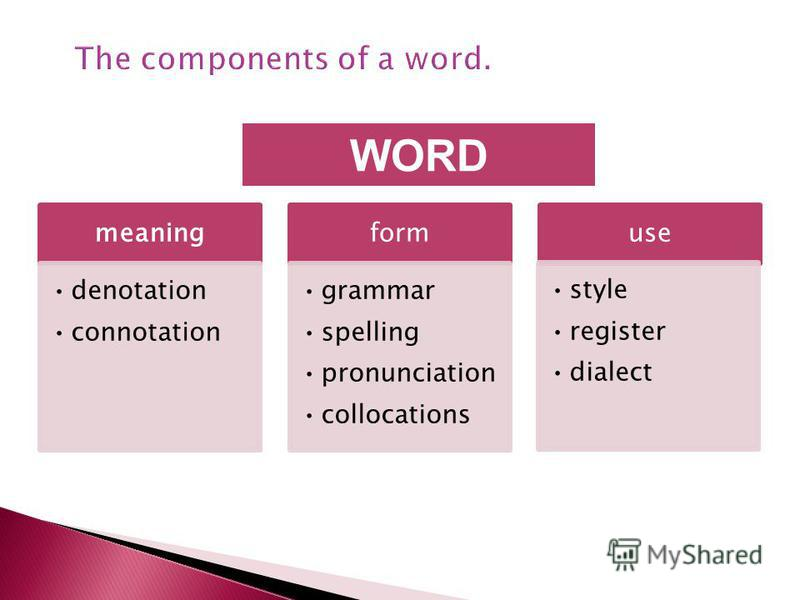 meaning denotation connotation form grammar spelling pronunciation collocations use style register dialect WORD