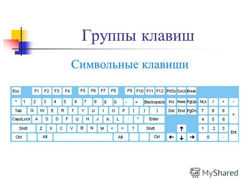 Группы клавиш Символьные клавиши