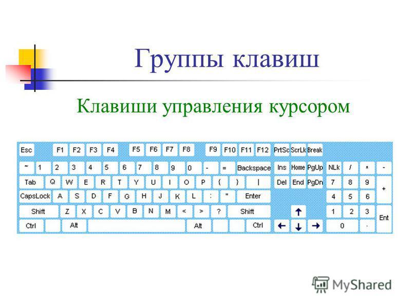 Группы клавиш Клавиши управления курсором