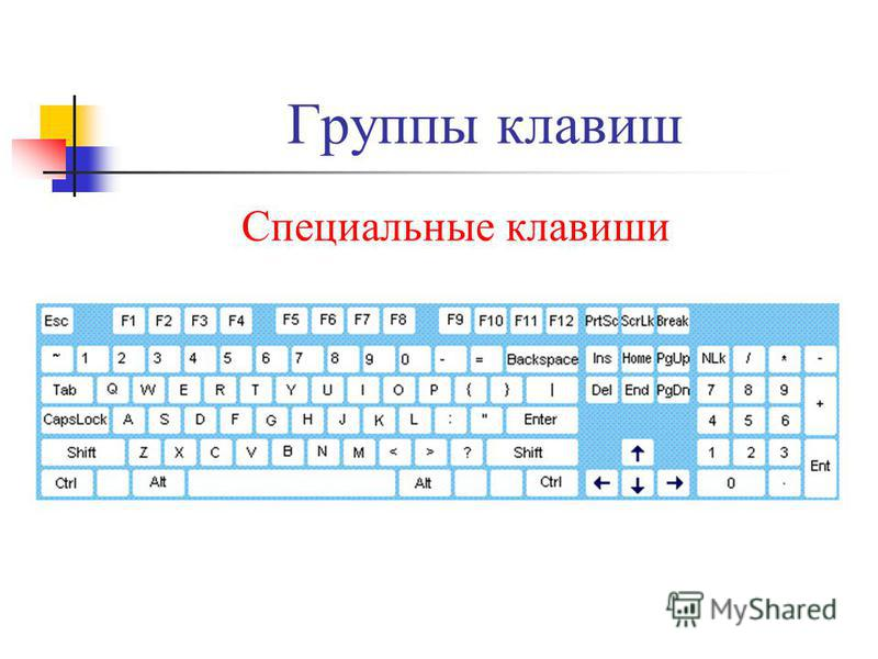 Группы клавиш Специальные клавиши