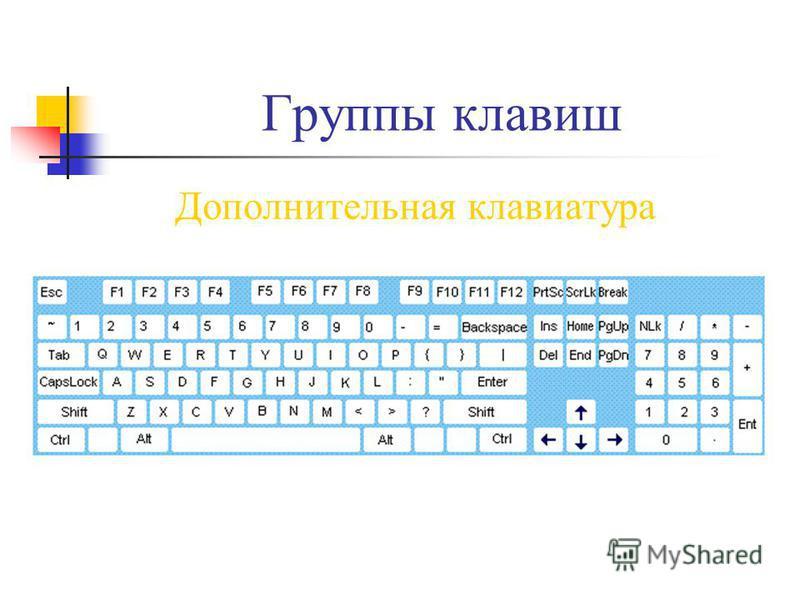Группы клавиш Дополнительная клавиатура
