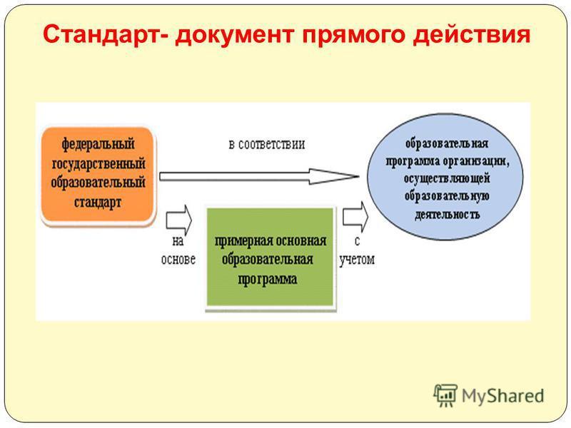 Стандарт- документ прямого действия