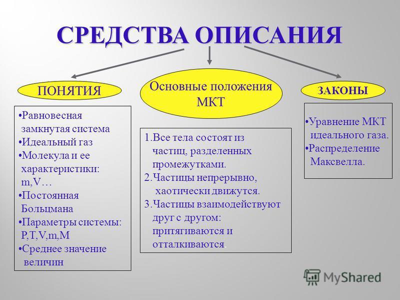 СРЕДСТВА ОПИСАНИЯ ПОНЯТИЯ Основные положения МКТ 1. Все тела состоят из частиц, разделенных промежутками. 2. Частицы непрерывно, хаотически движутся. 3. Частицы взаимодействуют друг с другом: притягиваются и отталкиваются. ЗАКОНЫ Уравнение МКТ идеаль