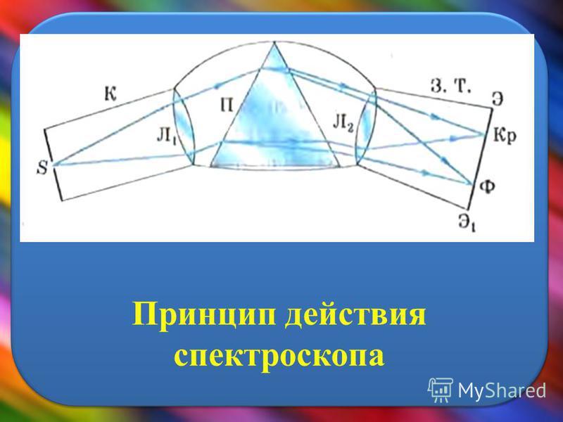 Принцип действия спектроскопа S Л1Л1 Л2Л2 Э Э1Э1 К З.Т. П