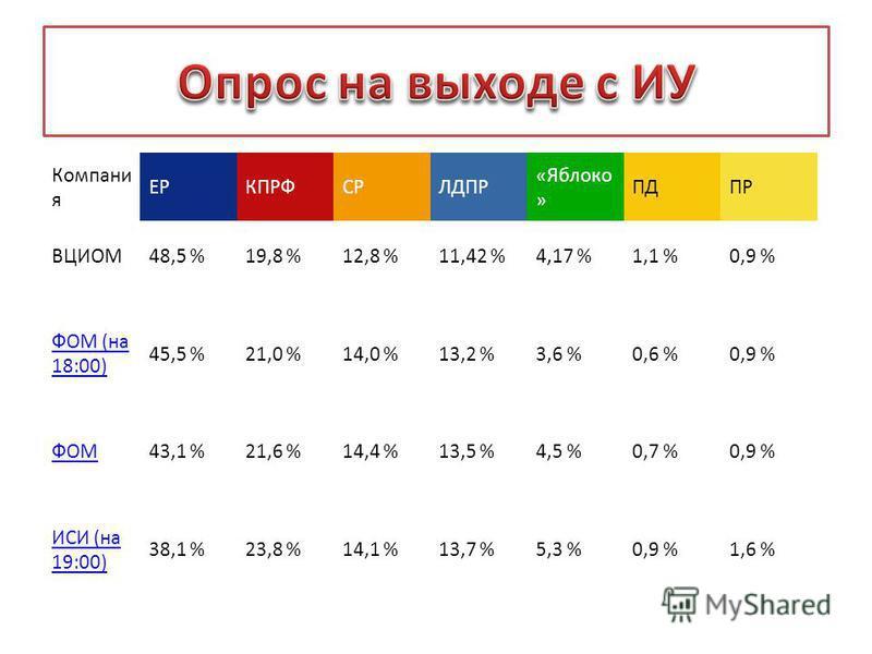 Компани я ЕРКПРФСРЛДПР «Яблоко » ПДПР ВЦИОМ48,5 %19,8 %12,8 %11,42 %4,17 %1,1 %0,9 % ФОМ (на 18:00) 45,5 %21,0 %14,0 %13,2 %3,6 %0,6 %0,9 % ФОМ43,1 %21,6 %14,4 %13,5 %4,5 %0,7 %0,9 % ИСИ (на 19:00) 38,1 %23,8 %14,1 %13,7 %5,3 %0,9 %1,6 %