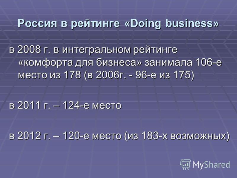 Россия в рейтинге «Doing business» в 2008 г. в интегральном рейтинге «комфорта для бизнеса» занимала 106-е место из 178 (в 2006 г. - 96-е из 175) в 2011 г. – 124-е место в 2012 г. – 120-е место (из 183-х возможных)