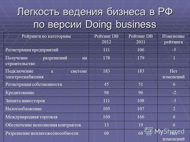 Легкость ведения бизнеса в РФ по версии Doing business Рейтинги по категориям Рейтинг DB 2012 Рейтинг DB 2011 Изменение рейтинга Регистрация предприятий 111106 -5 Получение разрешений на строительство 178179 1 Подключение к системе электроснабжения 1