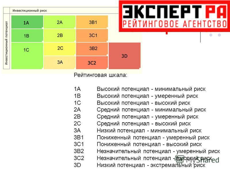 Эксперт РА Рейтинговая шкала: 1AВысокий потенциал - минимальный риск 1BВысокий потенциал - умеренный риск 1CВысокий потенциал - высокий риск 2AСредний потенциал - минимальный риск 2BСредний потенциал - умеренный риск 2CСредний потенциал - высокий рис