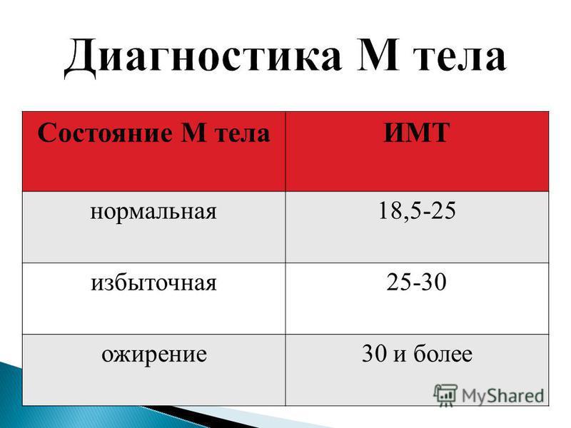 Состояние М телаИМТ нормальная 18,5-25 избыточная 25-30 ожирение 30 и более