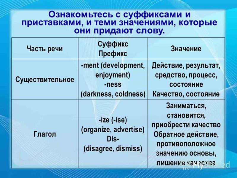 Ознакомьтесь с суффиксами и приставками, и теми значениями, которые они придают слову. Часть речи Суффикс Префикс Значение Существительное -ment (development, enjoyment) -ness (darkness, coldness) Действие, результат, средство, процесс, состояние Кач