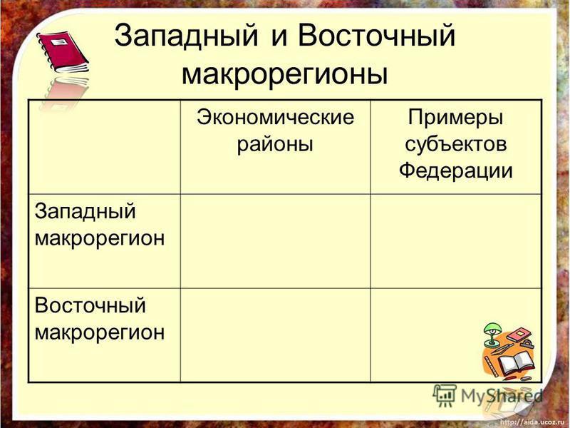 Западный и Восточный макрорегионы Экономические районы Примеры субъектов Федерации Западный макрорегион Восточный макрорегион