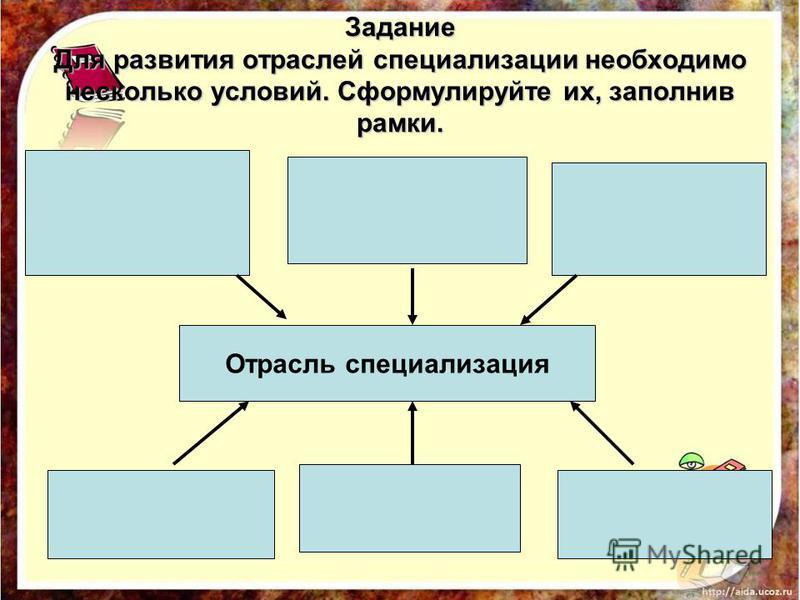 Задание Для развития отраслей специализации необходимо несколько условий. Сформулируйте их, заполнив рамки. Отрасль специализация