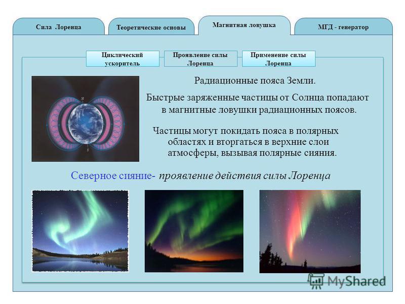 Теоретические основы Сила ЛоренцаМГД - генератор Магнитная ловушка Циклический ускоритель Проявление силы Лоренца Применение силы Лоренца Радиационные пояса Земли. Быстрые заряженные частицы от Солнца попадают в магнитные ловушки радиационных поясов.