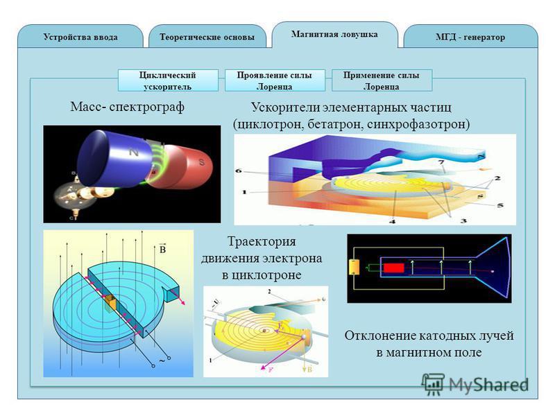 Теоретические основы Устройства вводаМГД - генератор Магнитная ловушка Циклический ускоритель Проявление силы Лоренца Применение силы Лоренца Траектория движения электрона в циклотроне Ускорители элементарных частиц (циклотрон, бетатрон, синхрофазотр