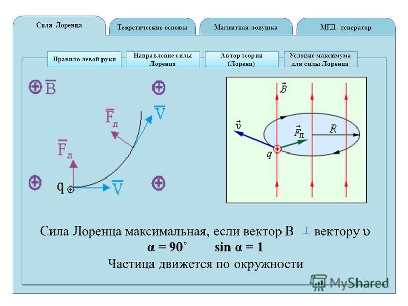 Теоретические основы Сила Лоренца МГД - генератор Магнитная ловушка Правило левой руки Направление силы Лоренца Автор теории (Лоренц) Условие максимума для силы Лоренца Сила Лоренца максимальная, если вектор В вектору α = 90˚ sin α = 1 Частица движет