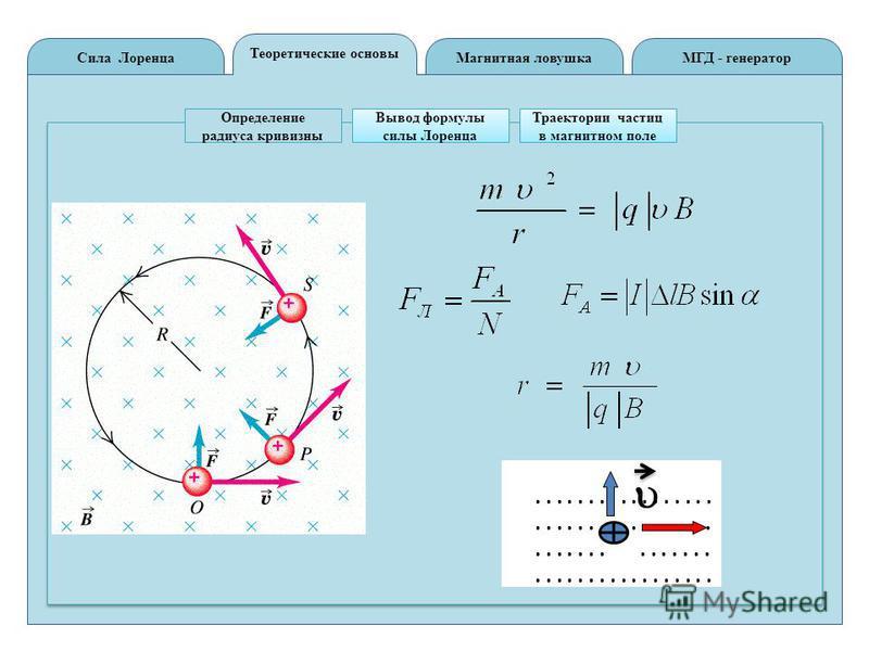 Теоретические основы Сила ЛоренцаМГД - генератор Магнитная ловушка Определение радиуса кривизны Вывод формулы силы Лоренца Траектории частиц в магнитном поле..................................................