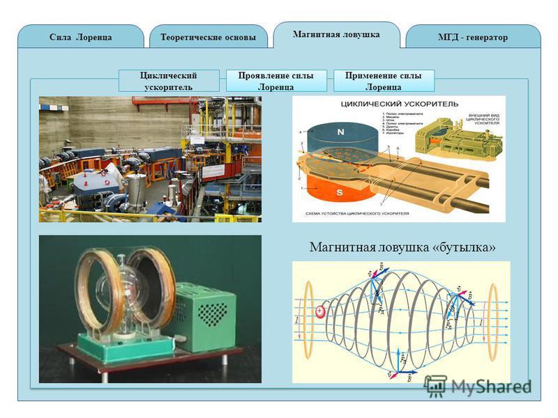 Теоретические основы Сила ЛоренцаМГД - генератор Магнитная ловушка Циклический ускоритель Проявление силы Лоренца Применение силы Лоренца Магнитная ловушка «бутылка»