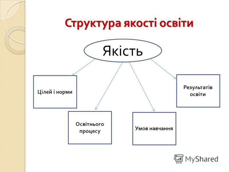 Структура якості освіти Якість Цілей і норми Освітнього процесу Умов навчання Результатів освіти