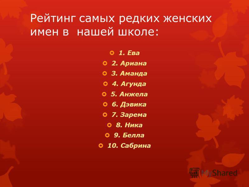 Рейтинг самых редких женских имен в нашей школе: 1. Ева 2. Ариана 3. Аманда 4. Агунда 5. Анжела 6. Дэвика 7. Зарема 8. Ника 9. Белла 10. Сабрина