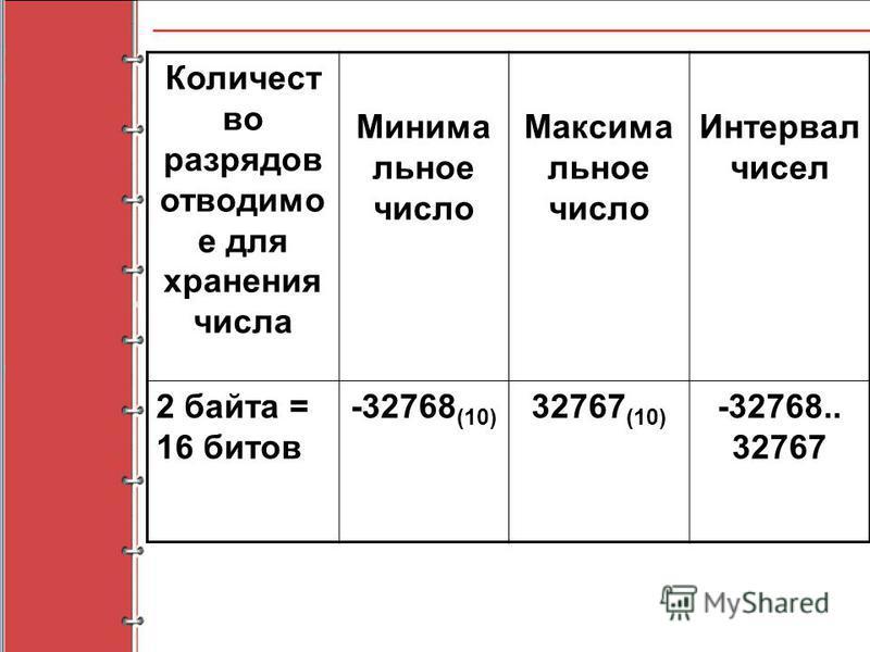 Количест во разрядов отводимо е для хранения числа Минима льное число Максима льное число Интервал чисел 2 байта = 16 битов -32768 (10) 32767 (10) -32768.. 32767